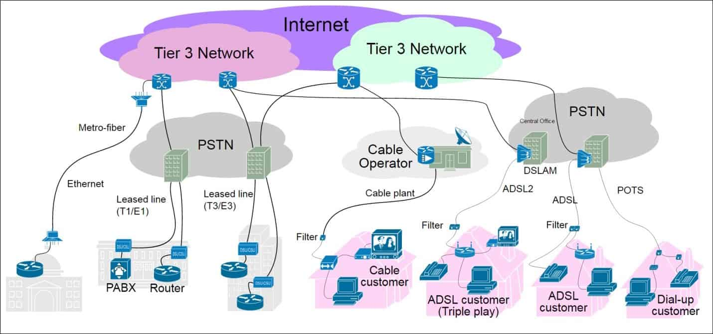 Diagram of a Tier 3 Network